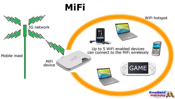Mifi means you bring your own wifi signal using a mobile device. Our choice is the Keepgo device, best value, great service!