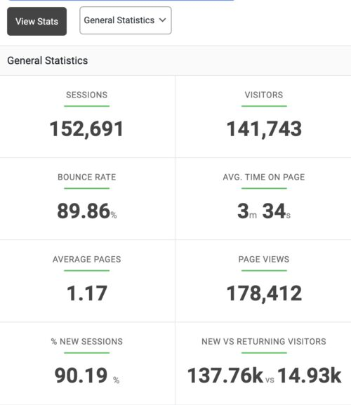 Monthly Visitors April 2021